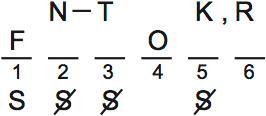 LSAT Preptest 71, Game 3, Question 14, Diagram 2