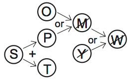 LSAT PrepTest 70, Game 2, Question 12, Diagram 2