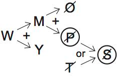 LSAT 70, Game 2, Question 11, diagram 1