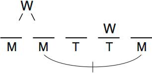LSAT Preptest 66, Game 4, Question 19, diagram 1