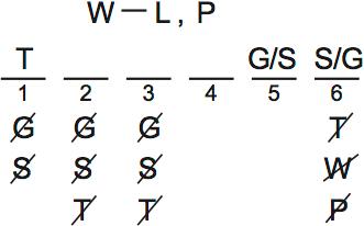 LSAT PrepTest 62, Game 1, Question 6, Diagram 1