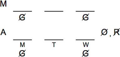 LSAT Preptest 32, Game 1 Setup, Diagram 1