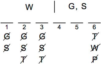 LSAT Preptest 62, Game 1 Setup, Diagram 6